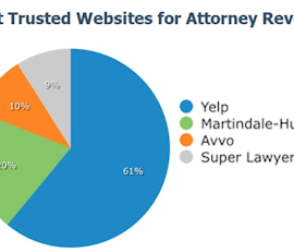 yelp, online reviews, avvo, super lawyers, martindale