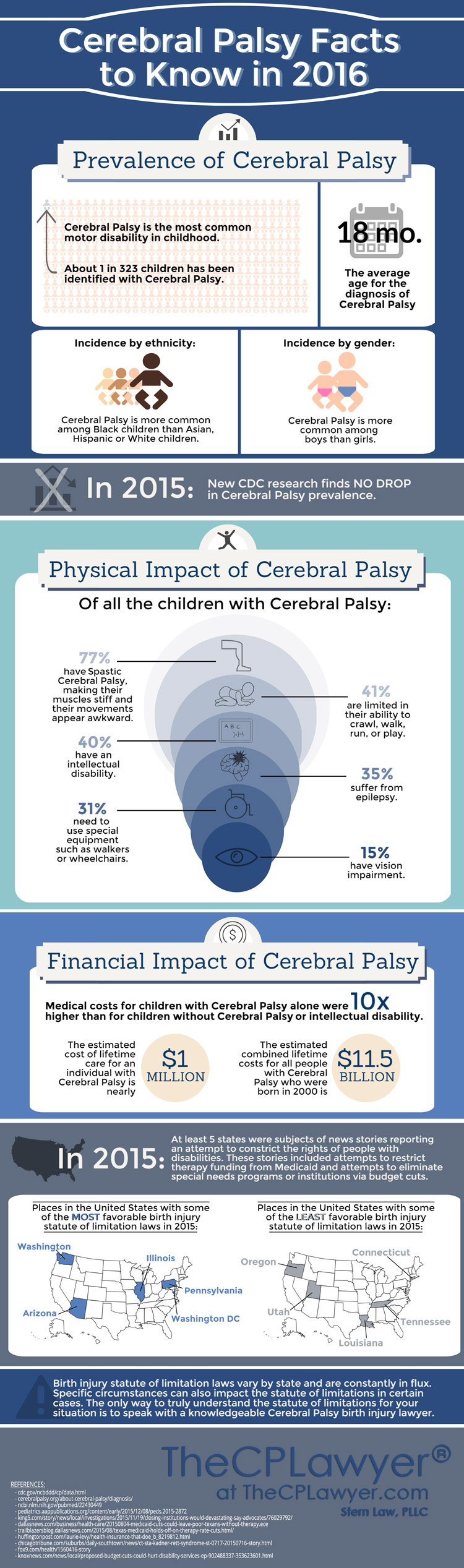 cerbral palsy infographic